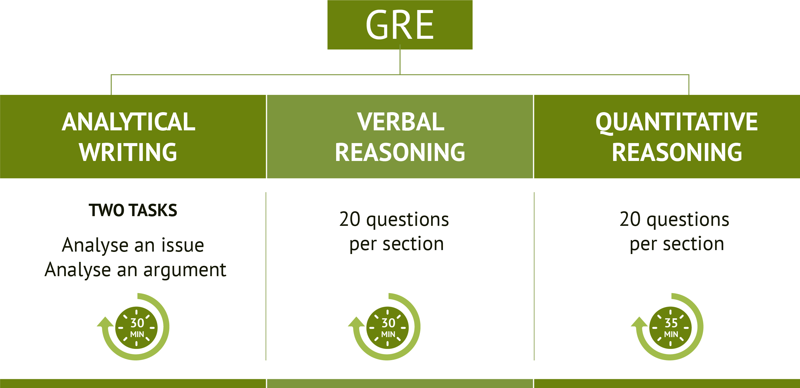 GRE Structure
