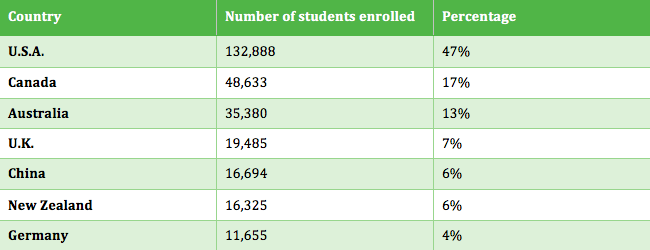 MS Enrollments