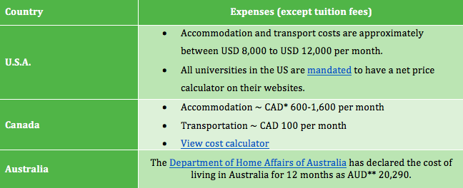MS Expenses