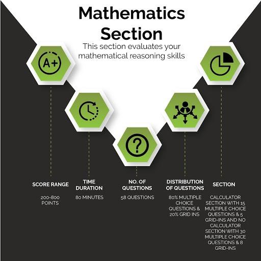 SAT Exam Mathrmatics Tips