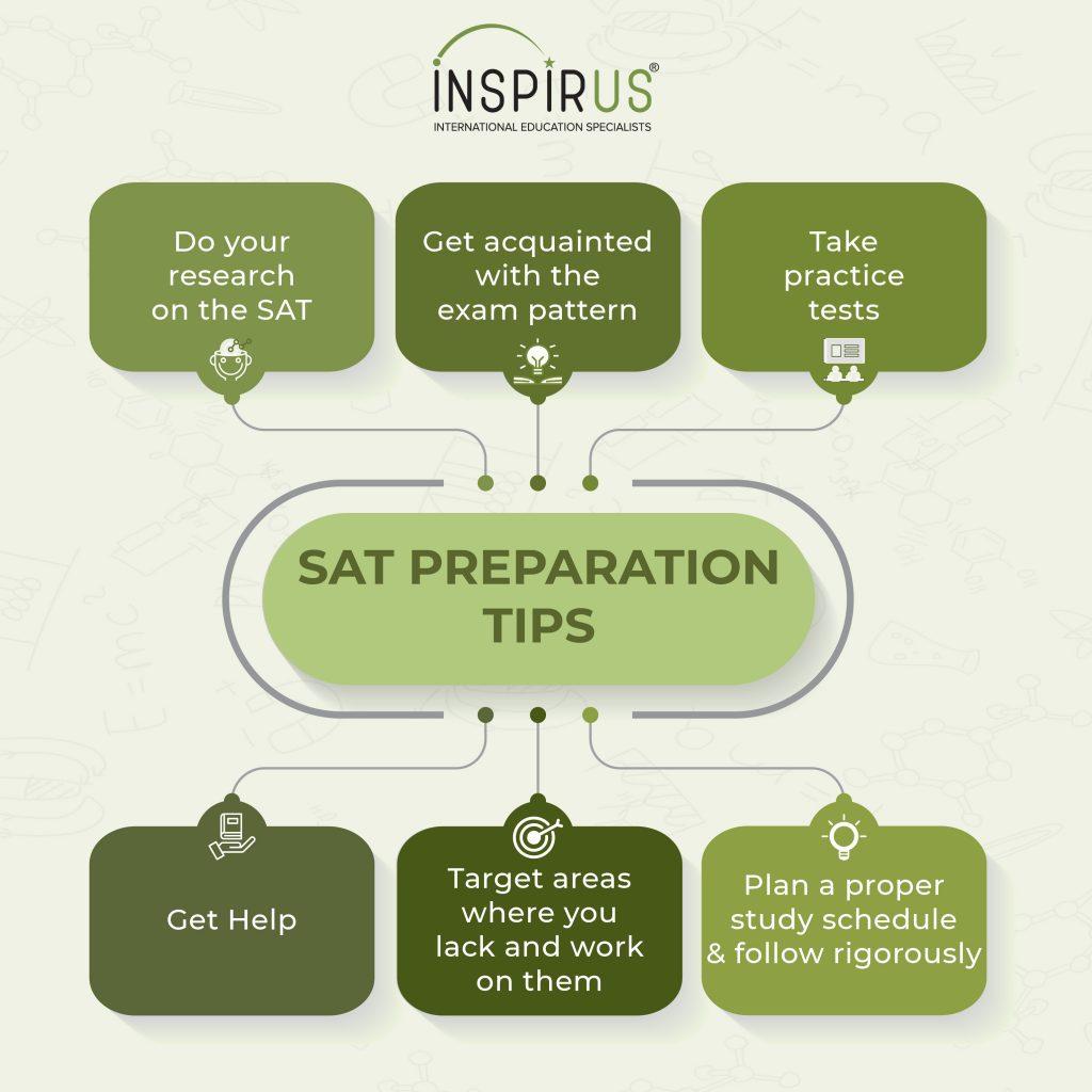 SAT Exam preparation